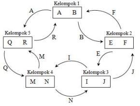 Struktur TSTS